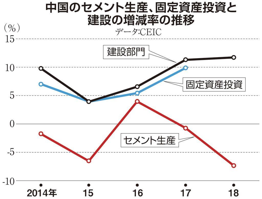 中国のセメント生産、固定資産投資と建設の増減率の推移