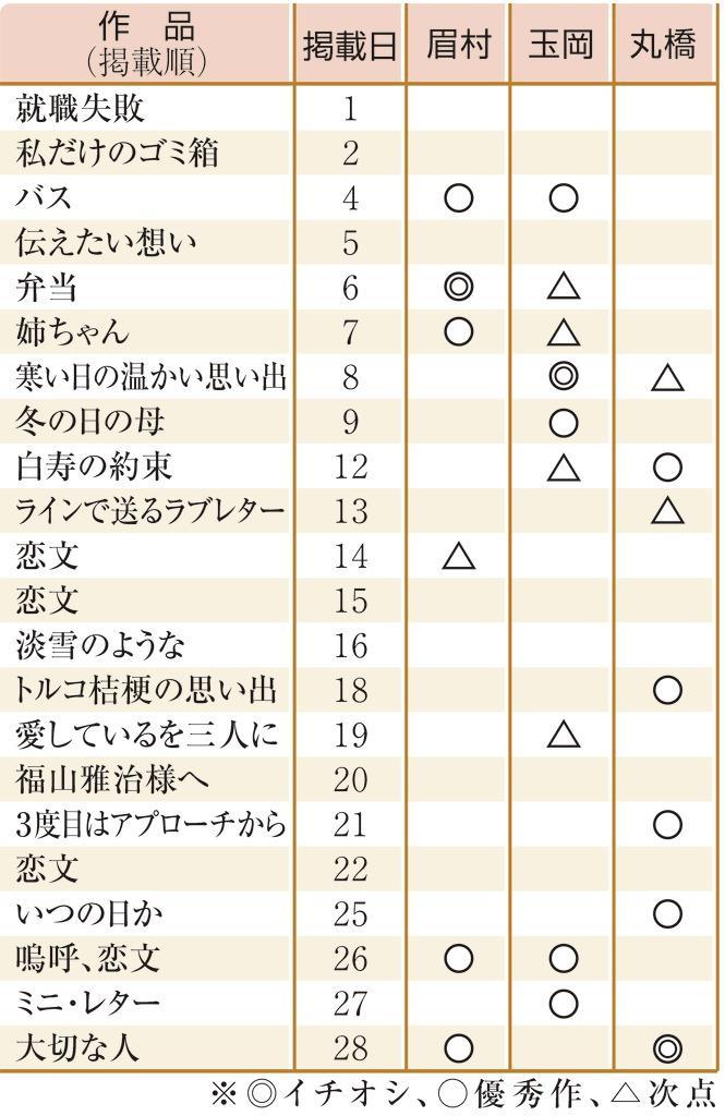夕焼けエッセー2月月間賞優秀作品一覧
