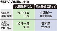 構図固まった大阪ダブル選 自公共闘で一枚岩なるか
