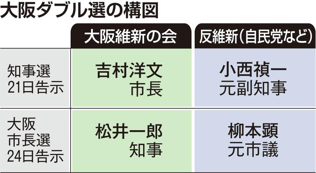 大阪ダブル選の構図