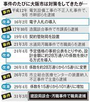 大阪市、入札改革も…談合防止「いたちごっこ」