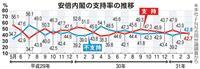 安倍総裁4選「反対」6割 内閣支持、不支持並ぶ 産経・FNN世論調査
