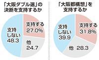 大阪ダブル選 不支持が支持上回る 産経・FNN世論調査
