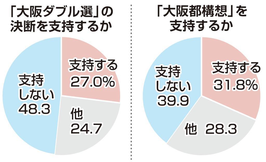 大阪ダブル選 不支持が支持上回...