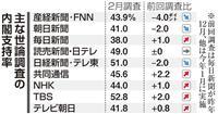 【産経・FNN合同世論調査】質問と回答(3月分)