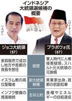 インドネシア大統領選まで1カ月 現職激しく追う元軍司令官 鍵握るイスラム保守勢力