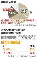 【100歳時代プロジェクト】イヨカン果汁で認知機能改善 愛媛大研究