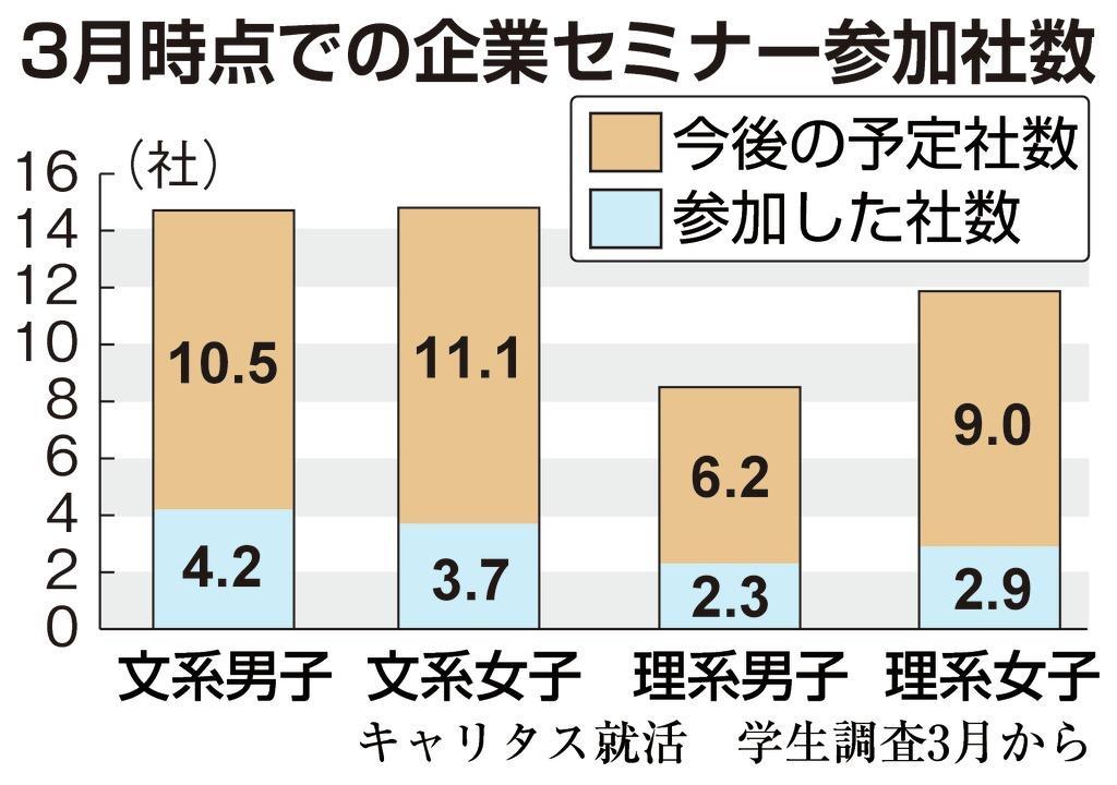 【就活リサーチ】本G3月時点での企業セミナー参加社数カラー