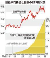 日銀、追加緩和圧力強まる 米利上げ見送りで円高危惧