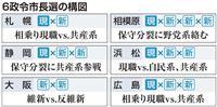 6政令市長選が告示 大阪は「維新対反維新」構図