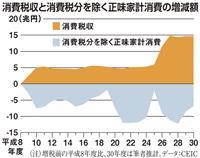 【田村秀男の日曜経済講座】増税「空気」を吹き飛ばせ 消費税10%で自滅の恐れ