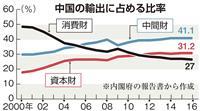 中国からの輸出、高付加価値品が拡大 内閣府