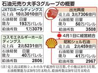 【検証エコノミー】石油元売り再編最終章 出光・昭シェルが4月1日統合、脱国内中心が課題