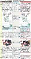 女性の役割、「r」の発音、北海道の色 主な検定意見と修正内容 教科書検定