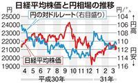 東証3年ぶり下落 30年度最後の取引 世界景気減速懸念が重し