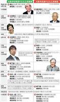 大阪府知事選・大阪市長選 過去にはお笑い芸人など多彩な顔ぶれ