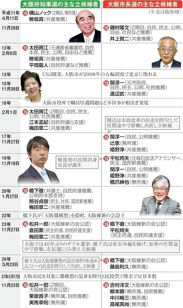 大阪 選挙 区 候補 者 大阪府第11区 - Wikipedia