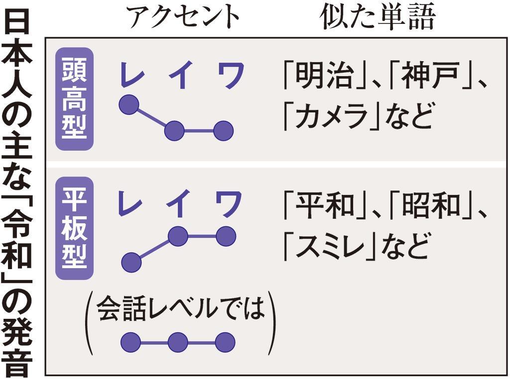 日本 語 アクセント わからない