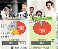 【大阪ダブル選】異なる終盤戦 維新、大阪市内重視 若者に発信 反維新、「自公」前面 組…