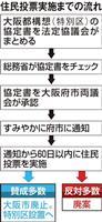 維新、大阪ダブル選勝利も前途険しい都構想 カギ握る公明