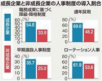 【日曜経済講座】「日本株式会社」で人材育成 人手不足と終身雇用制度の終焉 フジサンケイ…