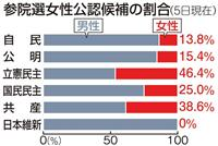 【政治デスクノート】「男女候補同数」へ順法精神のかけらもない政党