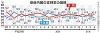 【産経FNN合同世論調査】令和「良い」87%、内閣支持率5・2ポイント上昇
