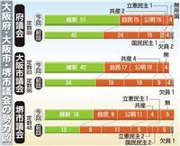 大阪府議選は維新単独過半数 自民は9減の15議席