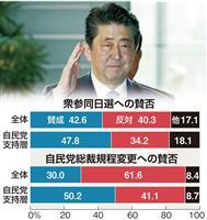 「衆参ダブル」「安倍続投」自民支持層は賛成多数 FNN調査分析