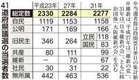 自民堅調、退潮止まらぬ旧民主、増える無所属 41道府県議選分析