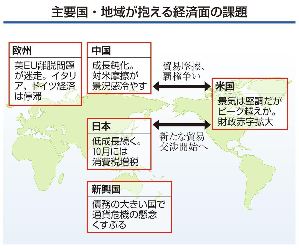 主要国・地域が抱える経済面の課題