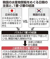 WTO逆転敗訴 日本、楽観が暗転 上級委が1審手続きを問題視