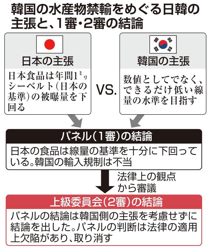 韓国の水産物禁輸めぐる日韓の主張と1審・2審の結論