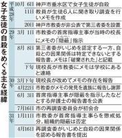 神戸・中3自殺「いじめ寄与」市再調査委 市教委のメモ隠蔽指弾
