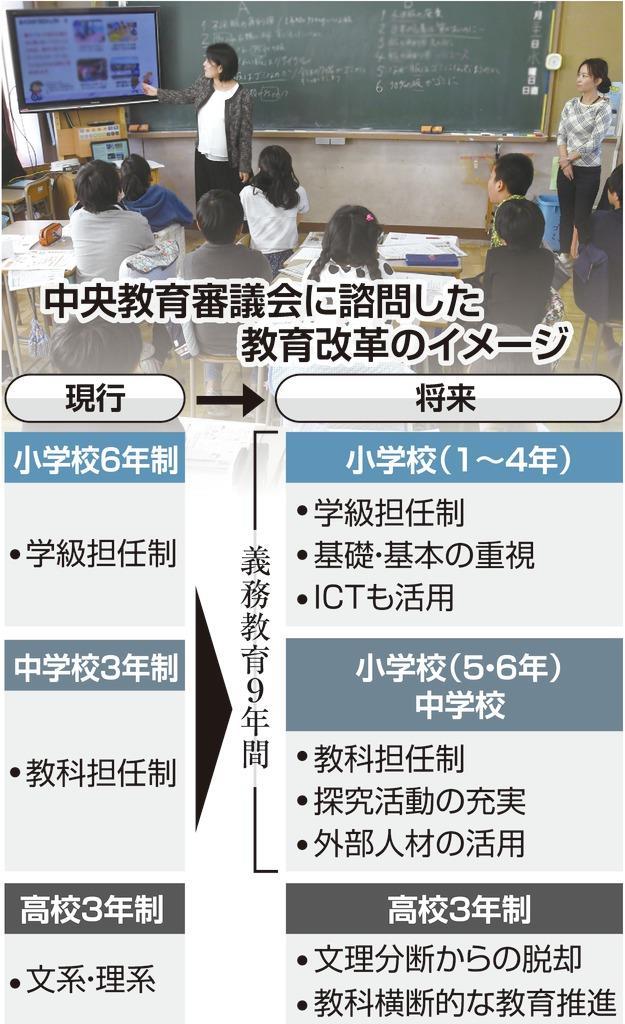 小学校への教科担任制導入、背景に少子化 働き方改革も - 産経ニュース