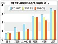 """【田村秀男のお金は知っている】大増税の""""ご託宣""""をありがたがる人たち… 「OECD」勧…"""
