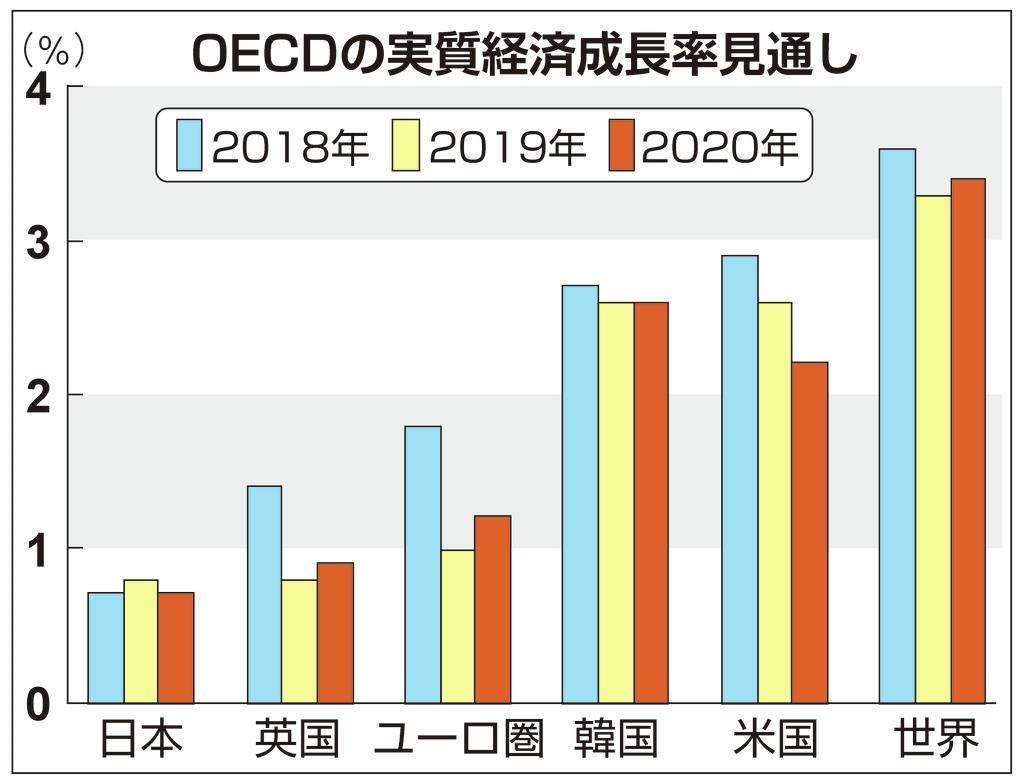 """【お金は知っている】大増税の""""ご託宣""""をありがたがる人たち… 「OECD」勧告も日本の…"""