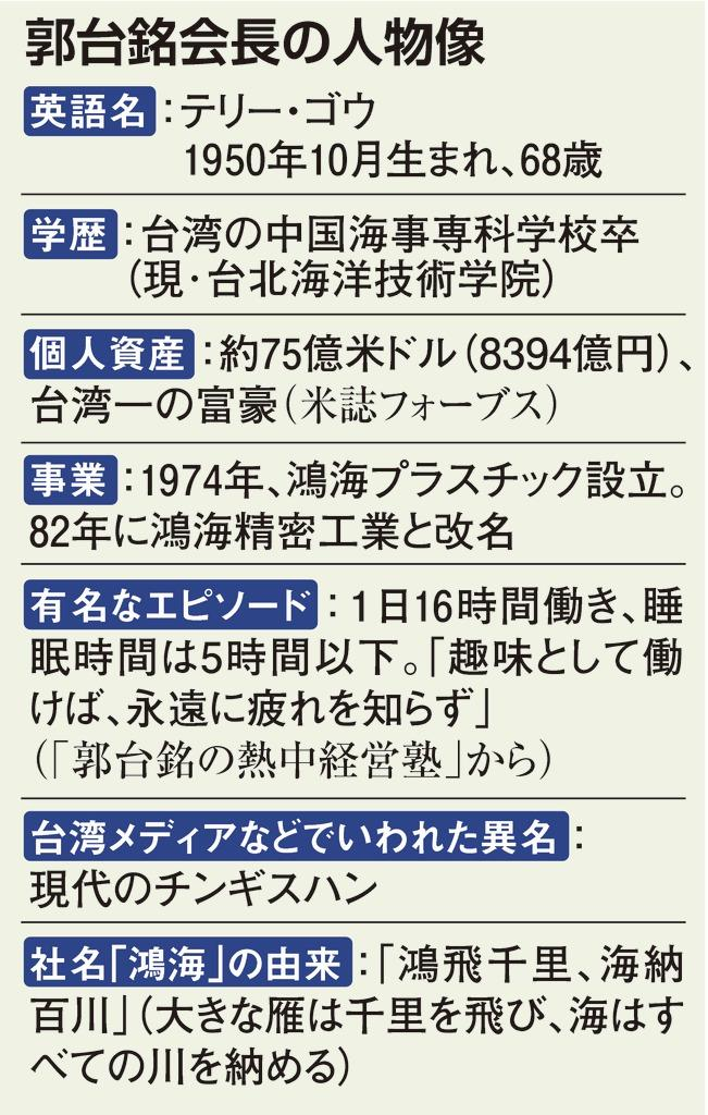 鴻海会長、親中傾斜なら米中摩擦に影響も