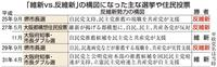 維新「鬼門」の堺市長選に照準 大阪連勝の余勢駆る