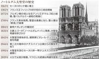 【三井美奈の国際情報ファイル】ノートルダム大聖堂が燃えた夜