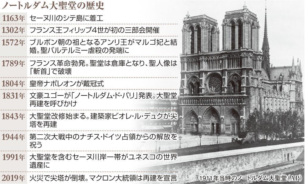 ルダム 大 聖堂 ノート