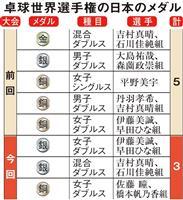メダル2個減の卓球ニッポン、東京五輪は重圧との戦い
