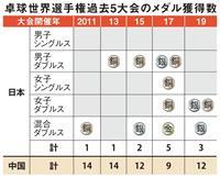 世界卓球で中国に8戦全敗 東京五輪にさまざまな課題