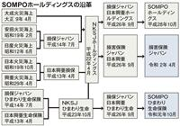 【経済インサイド】日本興亜がなくなり損保ジャパンへ 「長すぎる社名」短縮の背景