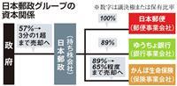 【経済インサイド】日本郵政、政府保有株3分の1超へ 「大きな一歩」も厳しい経営