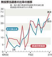 【耳目の門】(8)石井聡 続・平成と民主主義 無投票で地方自治を担えるか