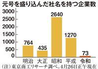 「令和」企業、1カ月で73社に 「平成」ペース上回る