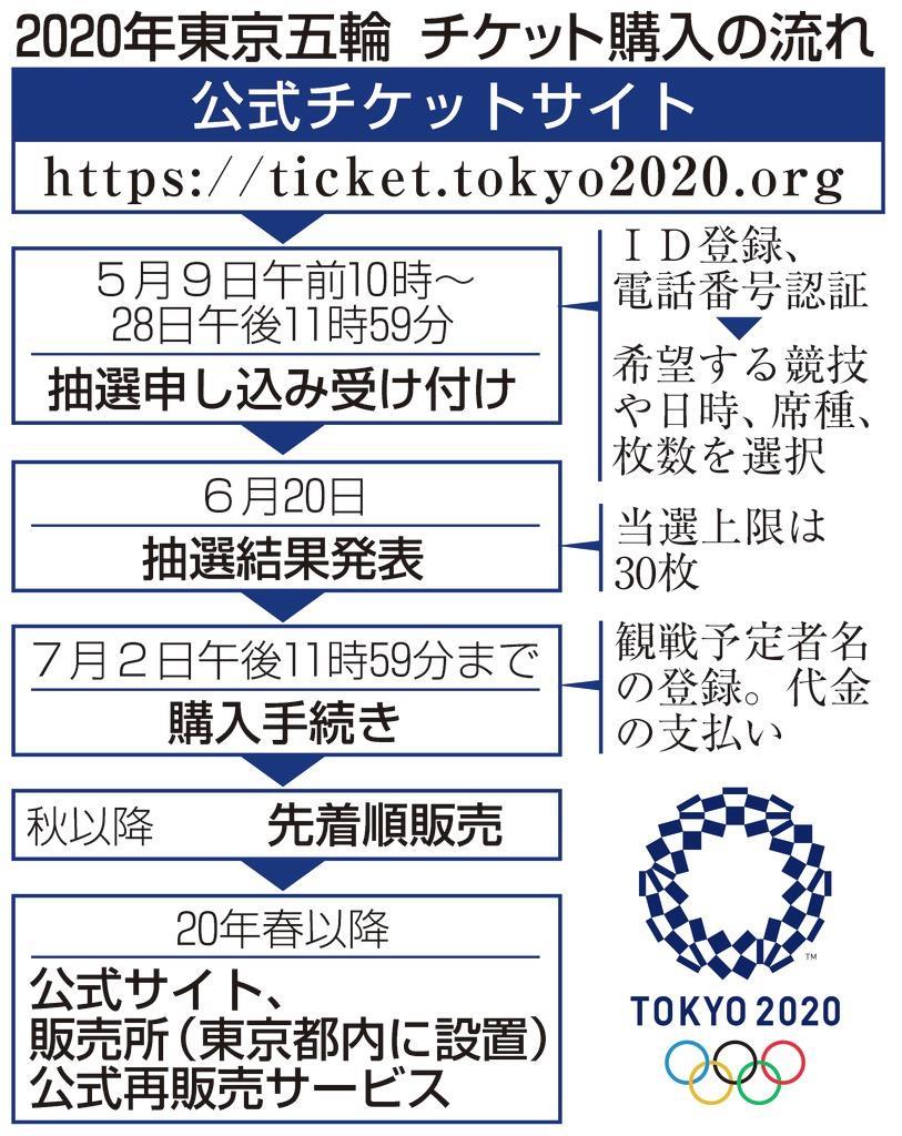 東京 オリンピック チケット 再 抽選