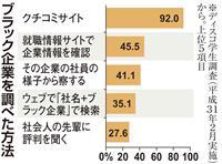 【就活リサーチ】9割がブラック企業を意識