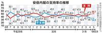 【産経・FNN合同世論調査】女系天皇と女性宮家に「賛成」64%